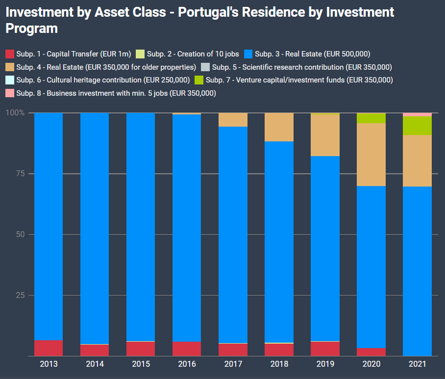 Envsion Magazine - Golden visa Investment by Asset Class – Portugal's Residence by Investment