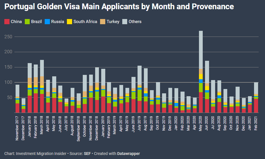 Portugal golden visa investment by country analysis