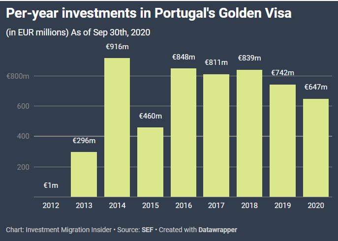 Per Year Investment in Golden Visa program